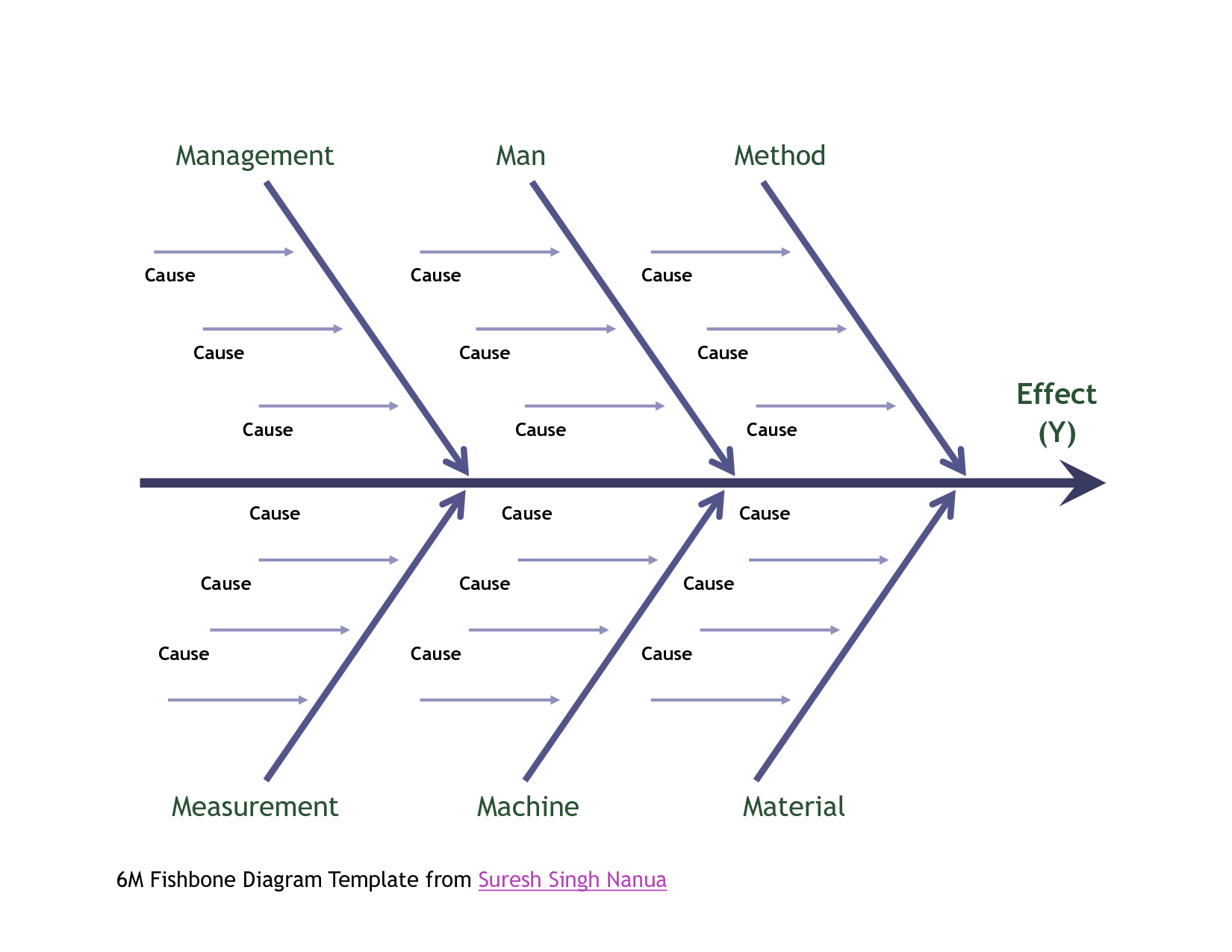 044 Template Ideas Fishbone Diagram Ipbxi231 Unforgettable Regarding Ishikawa Diagram Template Word