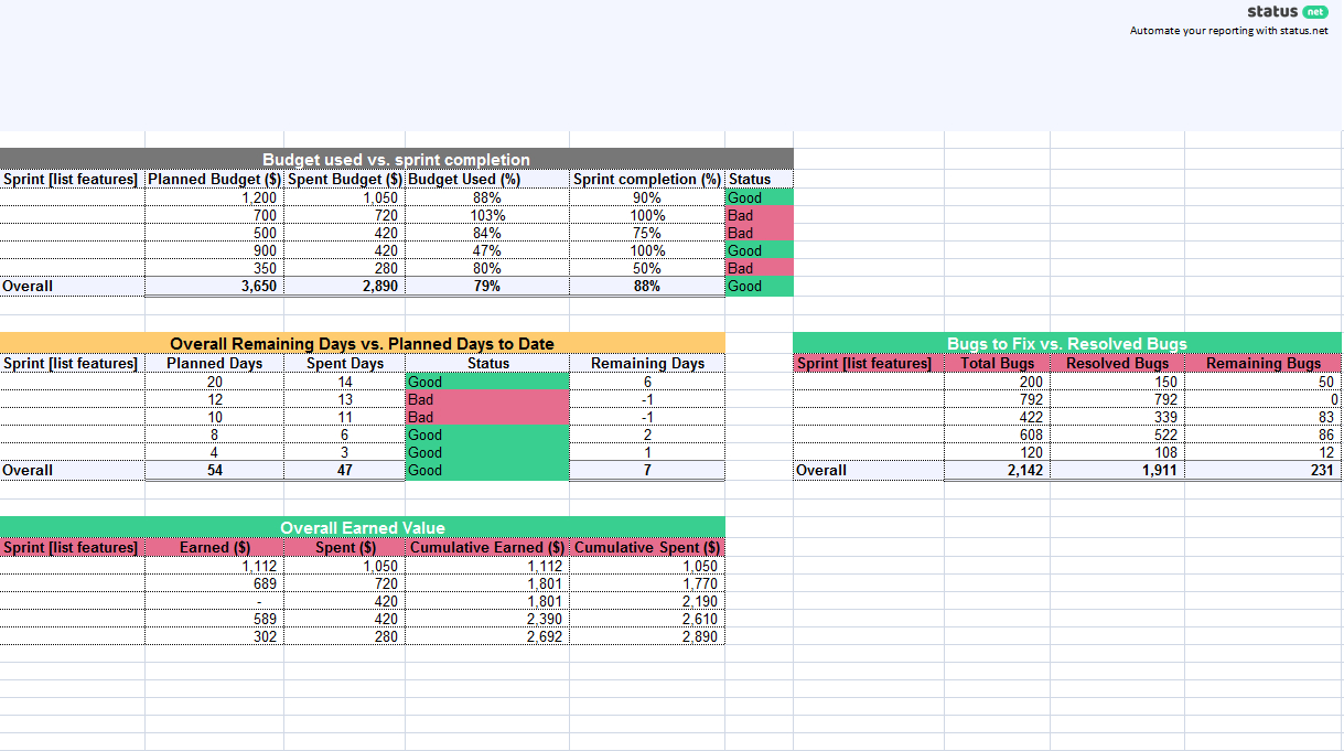 1 Must Have Agile Status Report Template | Free Download Inside Agile Status Report Template