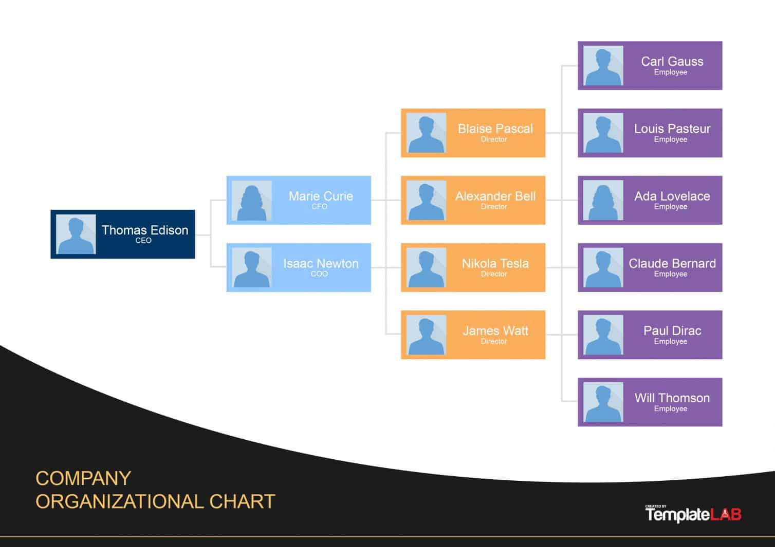 40 Organizational Chart Templates (Word, Excel, Powerpoint) Regarding Organization Chart Template Word