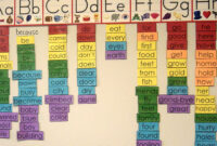 5 Steps To Building A Better Word Wall | Edutopia within Bulletin Board Template Word