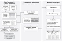 A Reference Set Of Curated Biomedical Data And Metadata From with regard to Case Report Form Template