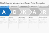 Adkar Change Management Powerpoint Templates for Change Template In Powerpoint
