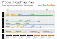 Agile Project Management – Template #report #business intended for Agile Status Report Template