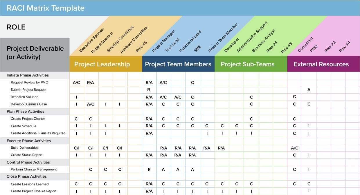 Agile Project Management Templates Free And Scrum Project Regarding Agile Status Report Template