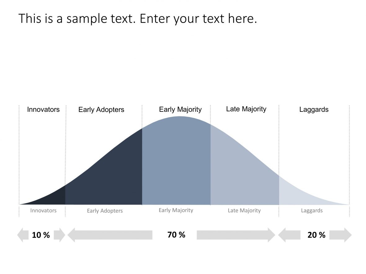 Bell Curve Powerpoint Template 1 | Bell Curve Powerpoint Inside Powerpoint Bell Curve Template