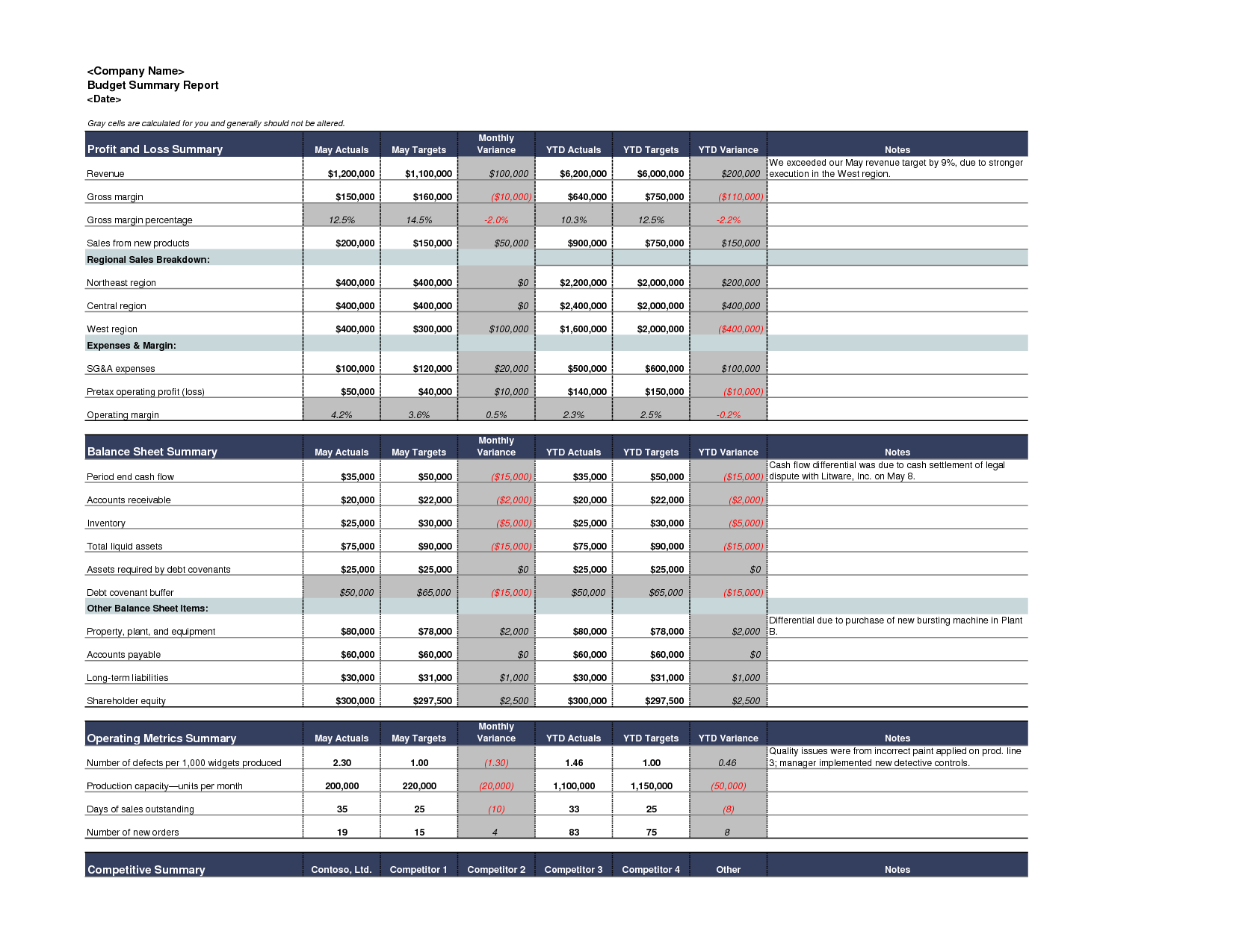 Best Photos Of Excel Budget Report – Sample Budget Summary For Annual Budget Report Template