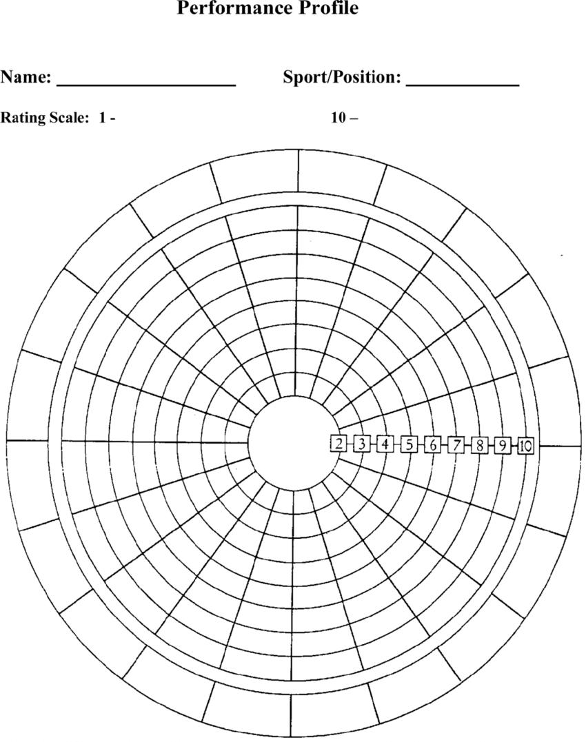Blank Performance Profile. | Download Scientific Diagram With Regard To Blank Performance Profile Wheel Template