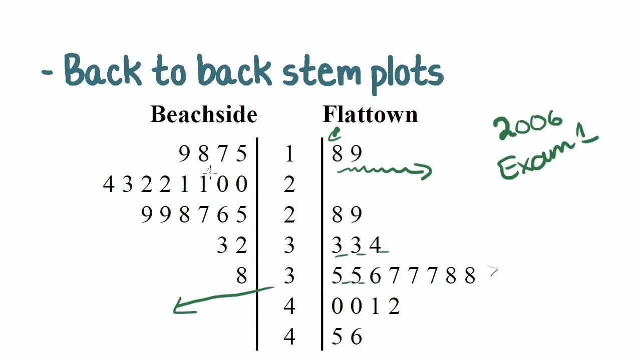 Blank Stem And Leaf Plot Template – Atlantaauctionco With Regard To Blank Stem And Leaf Plot Template