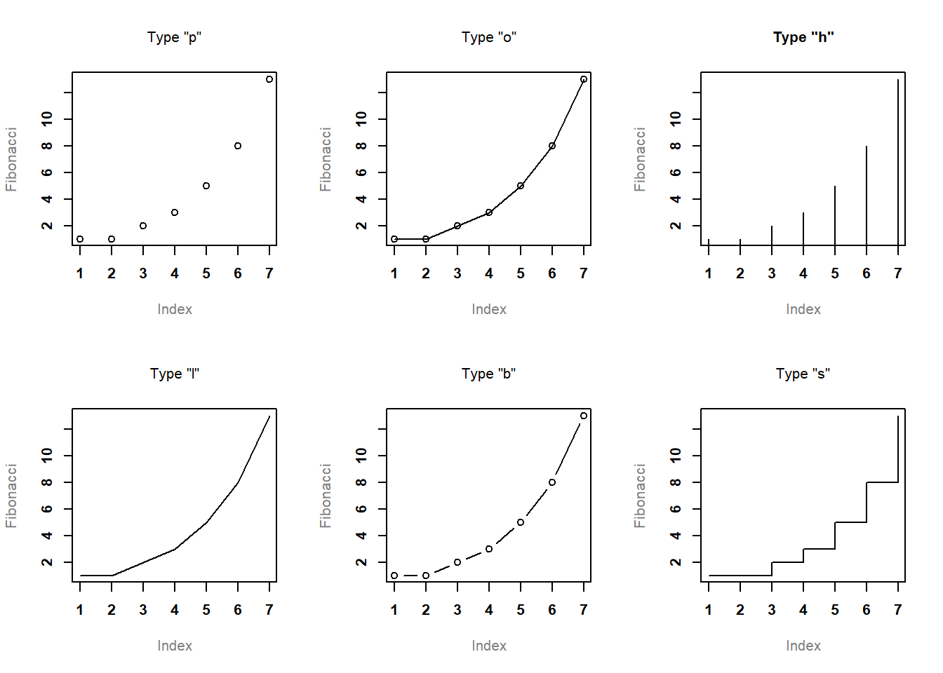 Chapter 6 Drawing Graphs   Learning Statistics With R: A With Regard To Blank Stem And Leaf Plot Template