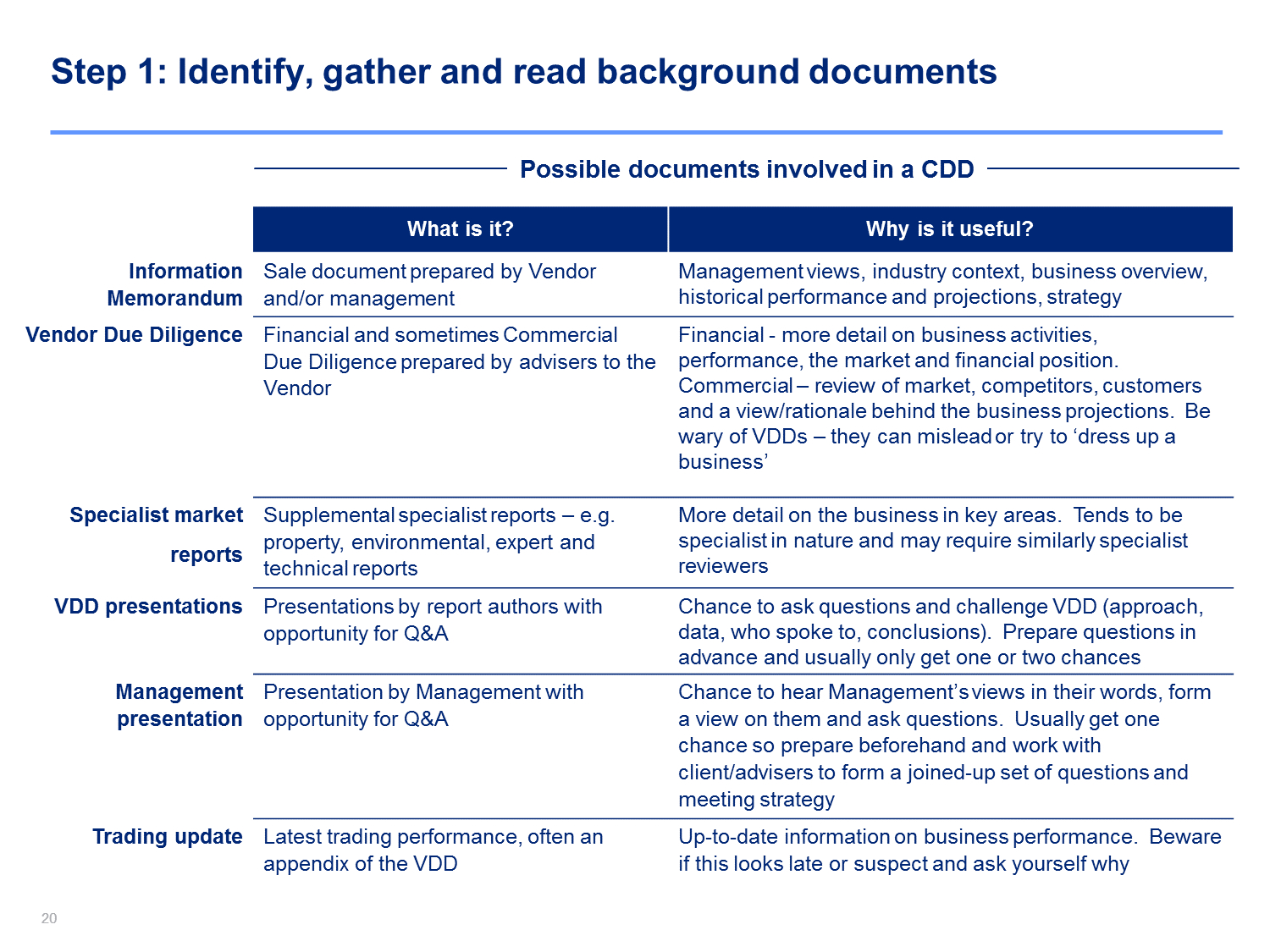 Due Diligence Checking | Commercial Due Diligence Template With Regard To Vendor Due Diligence Report Template