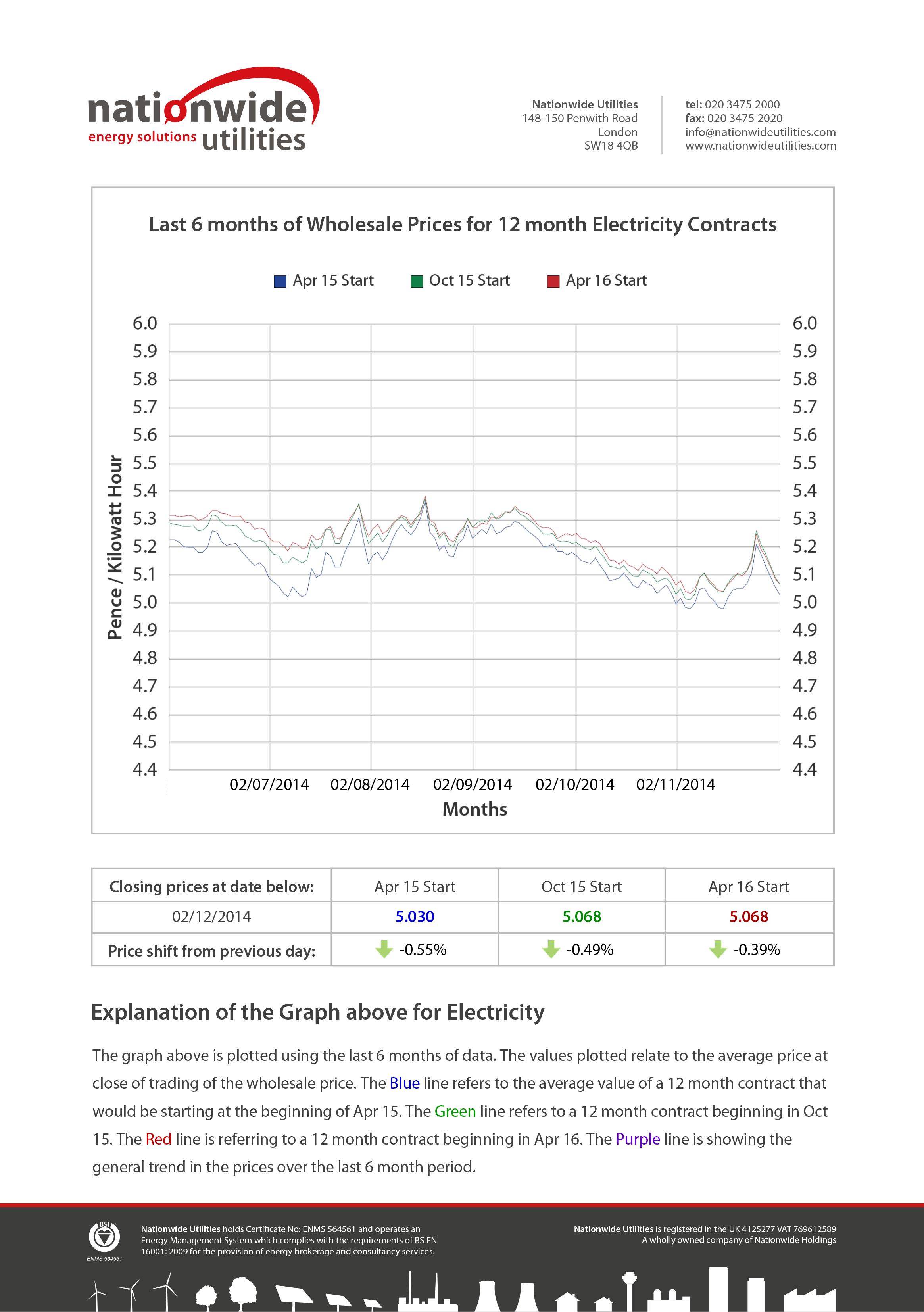 Energy Market Intelligence   Market Reports   Nationwide Regarding Market Intelligence Report Template