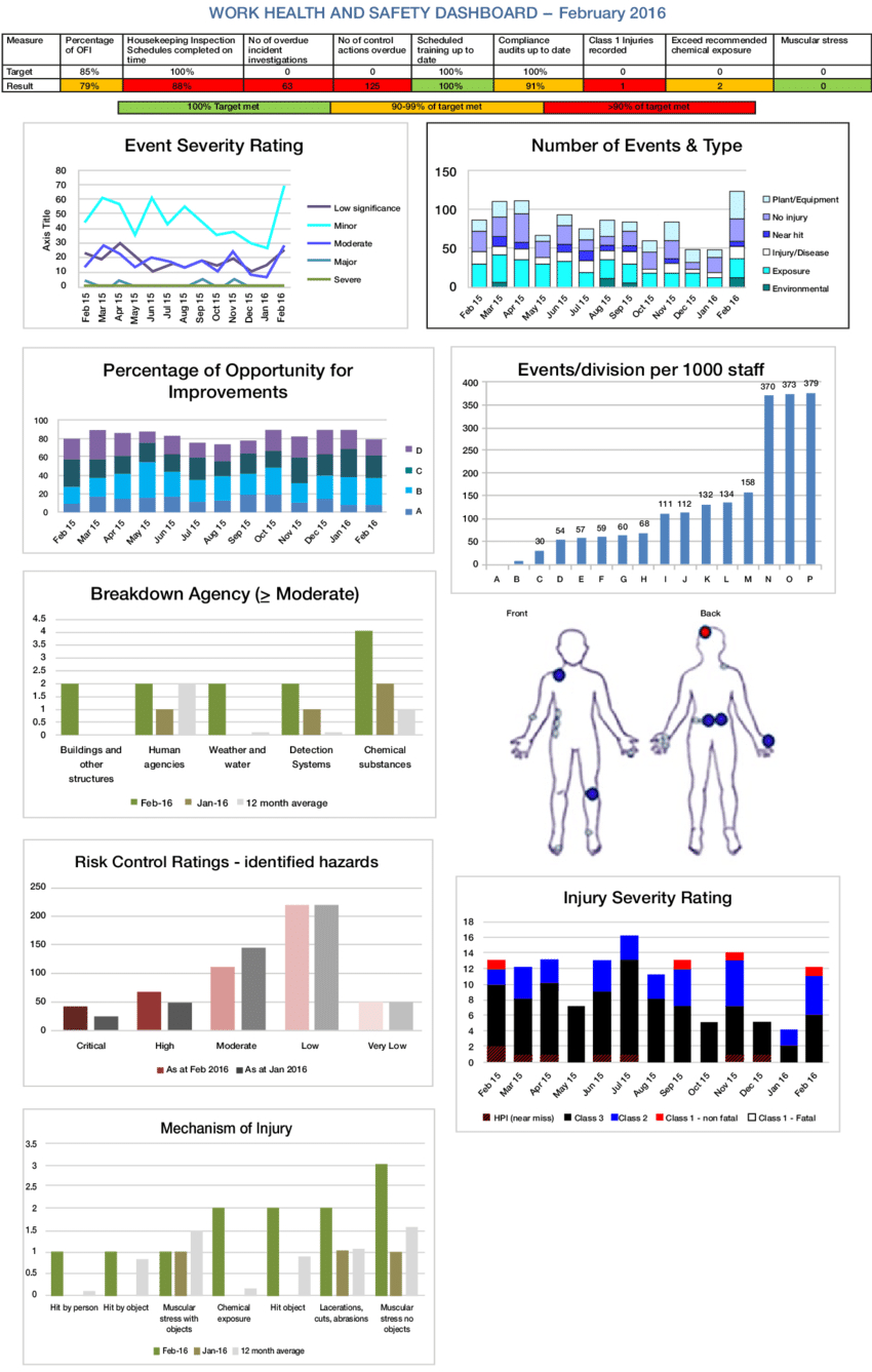 Example Of Whs Report To Management | Download Scientific Regarding Ohs Monthly Report Template