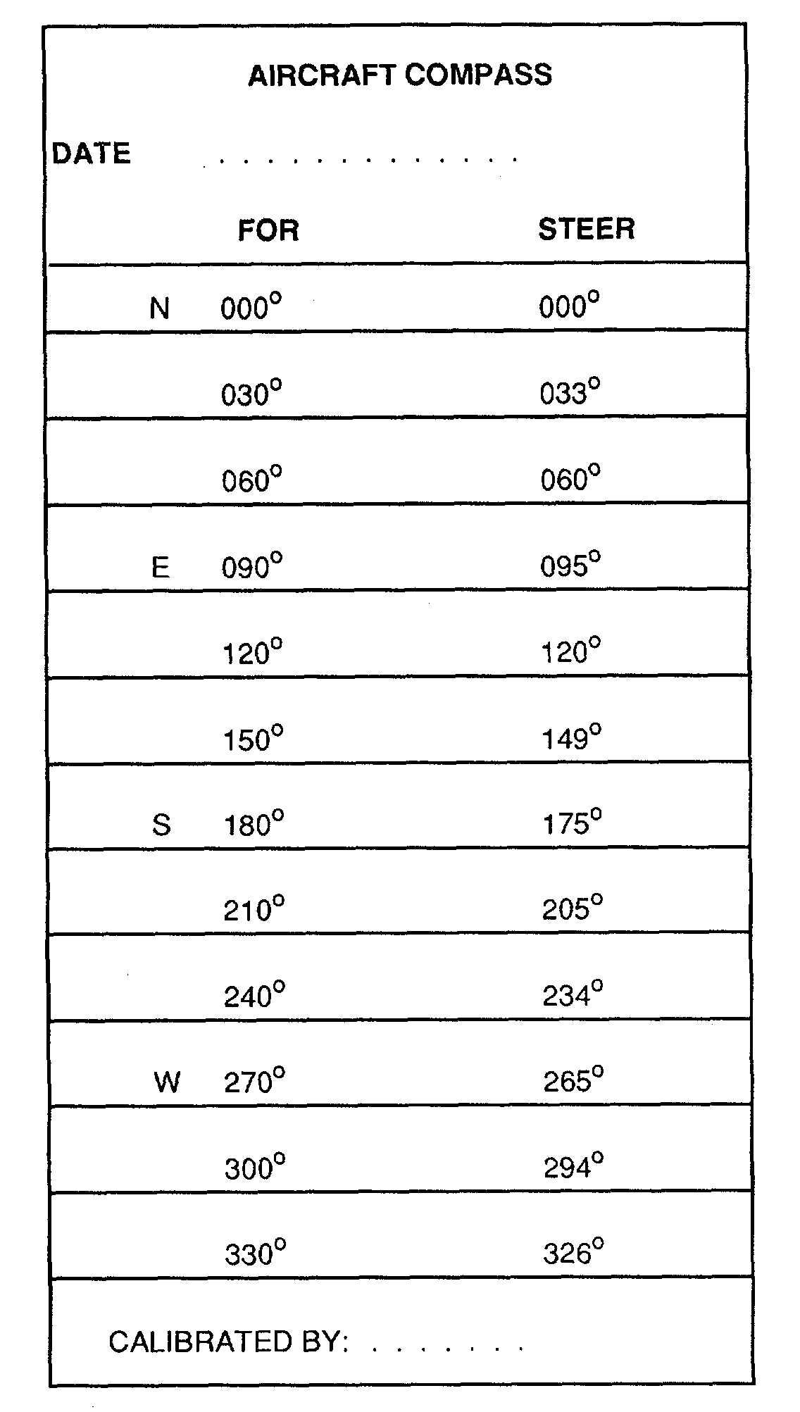 Figure 4 20. Compass Correction Card Regarding Compass Deviation Card Template