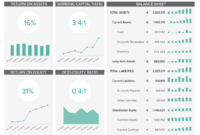 Finance Dashboards – Example #3: Financial Performance with regard to Financial Reporting Dashboard Template