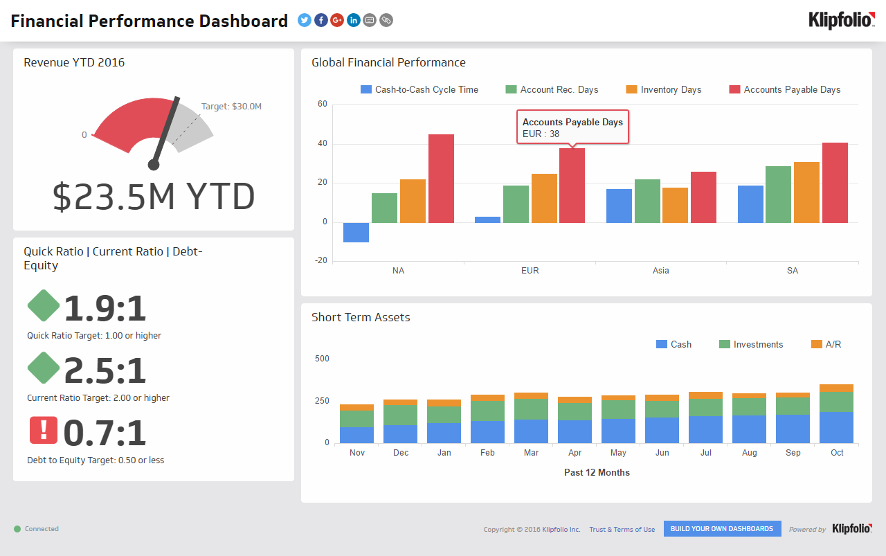 Financial Performance   Executive Dashboard Examples - Klipfolio With Financial Reporting Dashboard Template