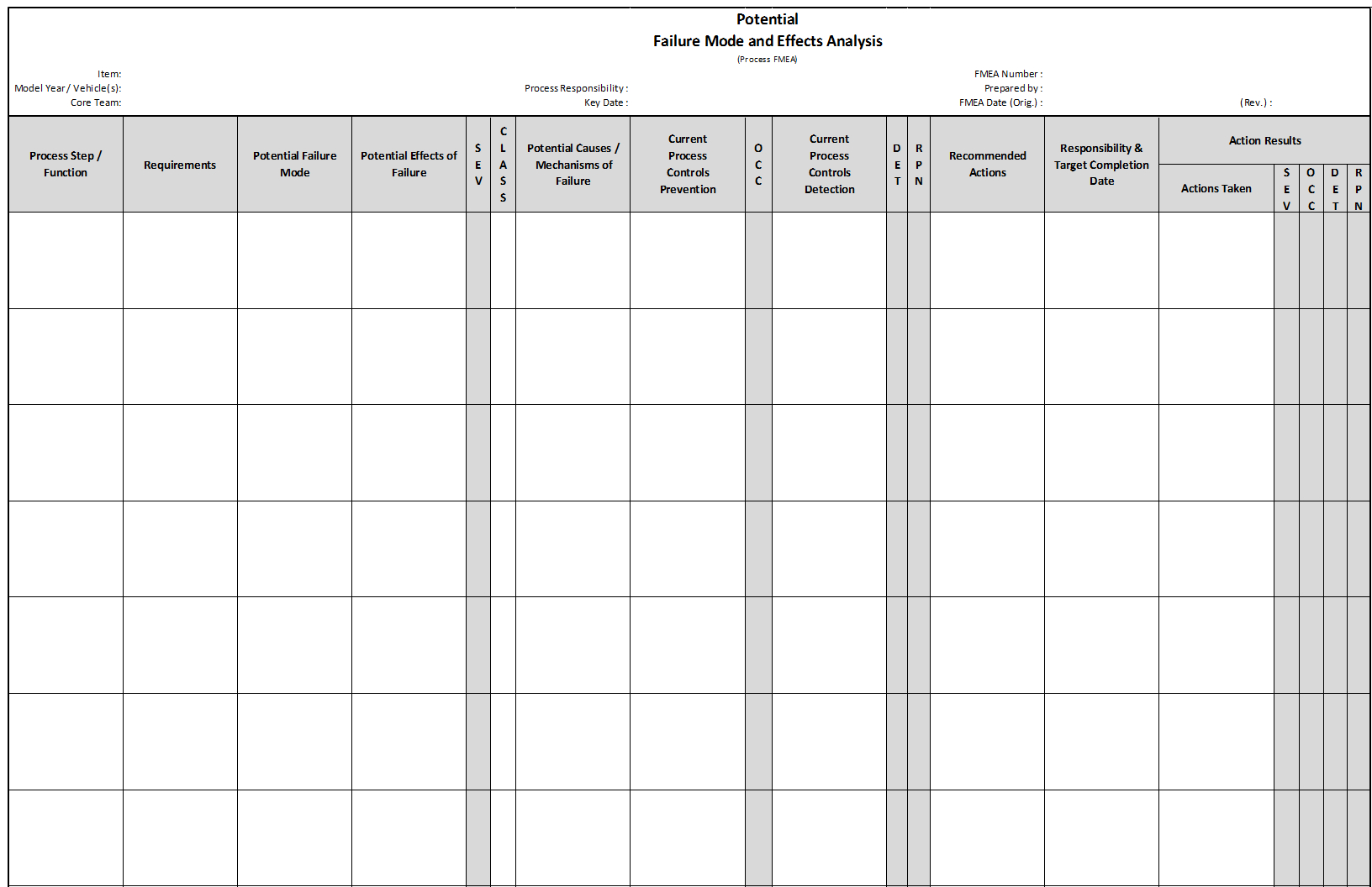 Fmea | Failure Mode And Effects Analysis | Quality One Pertaining To Failure Analysis Report Template