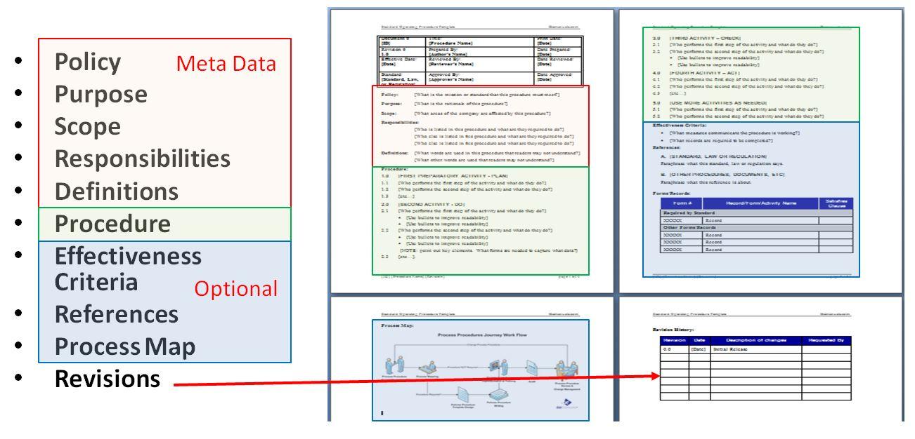 Free Standard Operating Procedure Template Word 2010 Throughout Free Standard Operating Procedure Template Word 2010