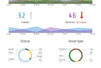 Generate A Stunning Visual Atlassian Jira Reporting for Project Status Report Dashboard Template