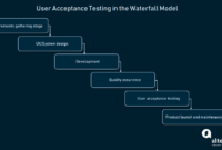 How To Conduct User Acceptance Testing | Altexsoft regarding User Acceptance Testing Feedback Report Template