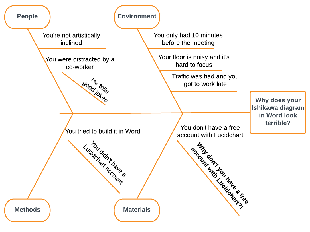 How To Create A Fishbone Diagram In Word   Lucidchart Blog In Ishikawa Diagram Template Word