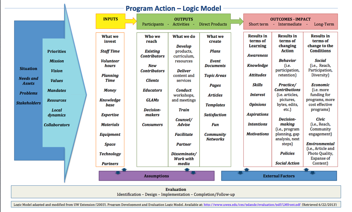 Learning And Evaluation/logic Models/ar - Meta Pertaining To Logic Model Template Word