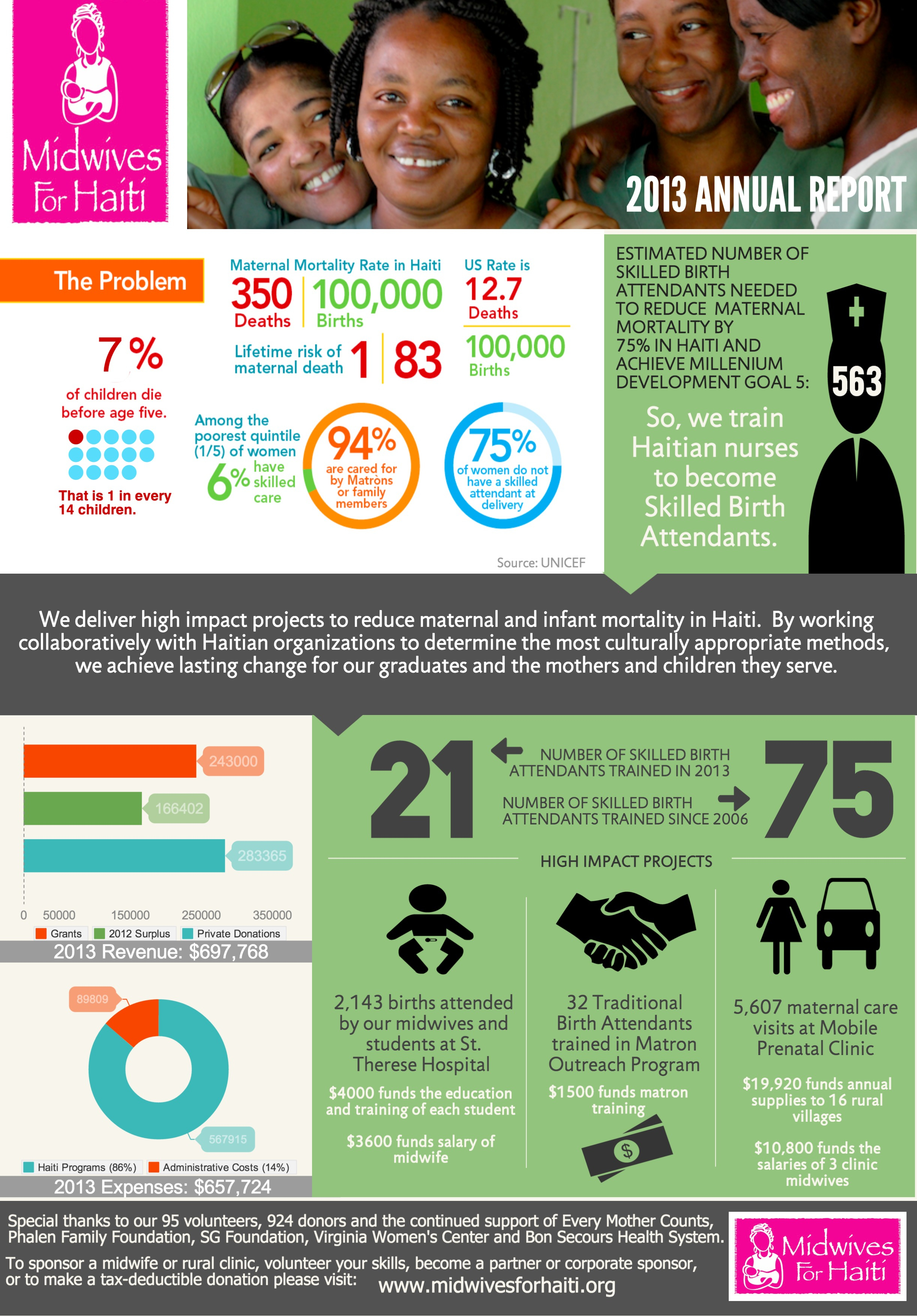 Nonprofit Annual Report In An Infographic [Real World Intended For Non Profit Annual Report Template