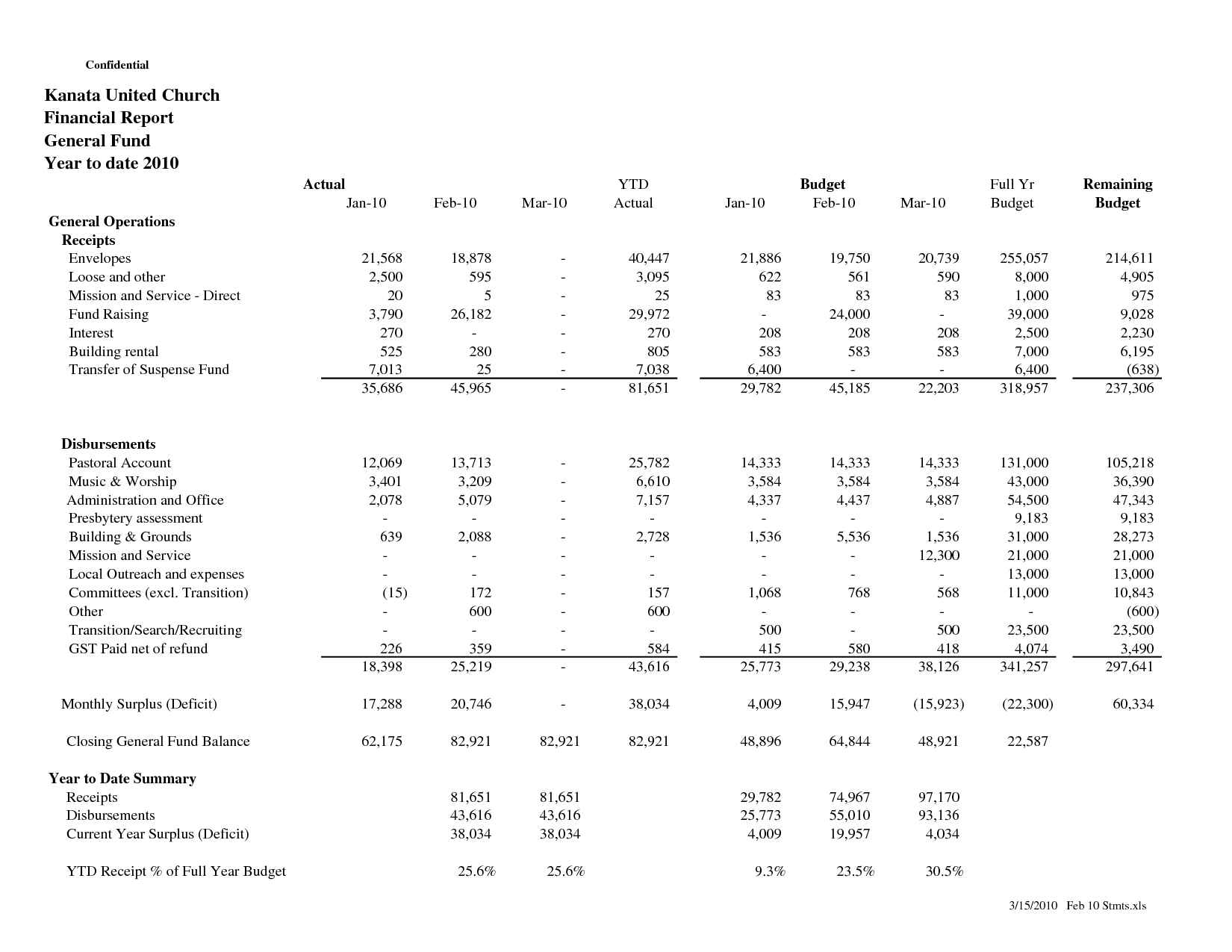 Financial Report Template   Non Profit Monthly Financial Report Template Cumed Org