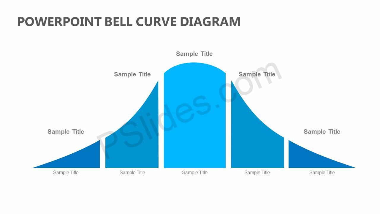 Powerpoint Bell Curve Diagram - Pslides For Powerpoint Bell Curve Template
