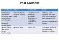 Ppt – Post Mortem Powerpoint Presentation – Id:5066769 regarding Post Mortem Template Powerpoint