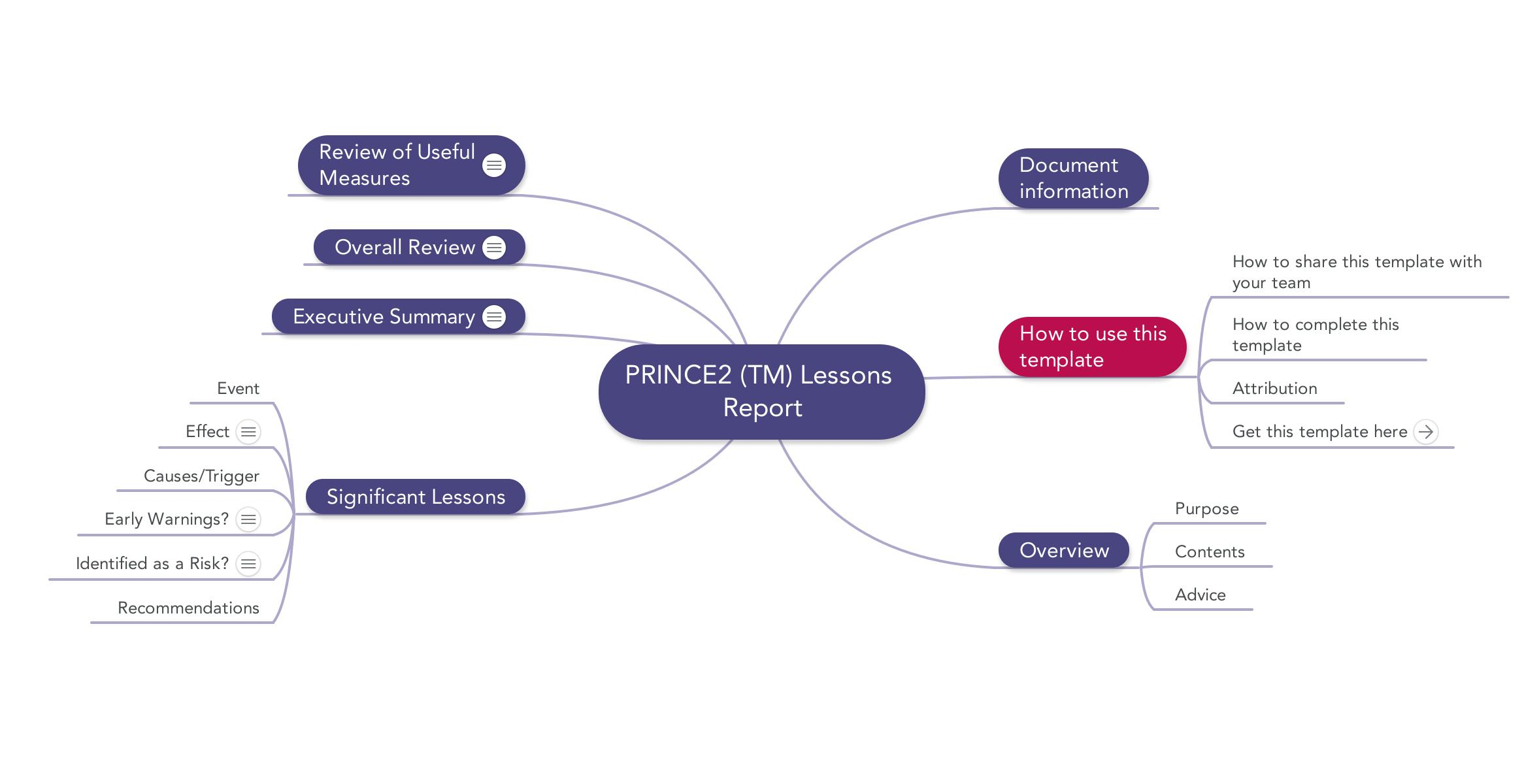 Prince2 Lessons Report | Download Template Inside Prince2 Lessons Learned Report Template