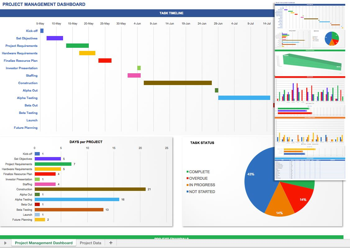 Project Management Dashboard Template   Excel Dashboard In Project Status Report Dashboard Template