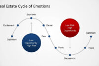 Real Estate Market Cycle Powerpoint Templates regarding Depression Powerpoint Template