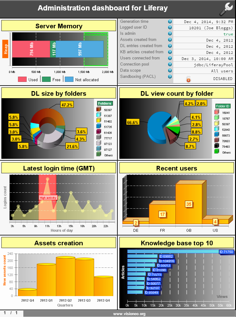 Report Dashboard Examples Birt Reports Gallery Visioneo Intended For Birt Report Templates