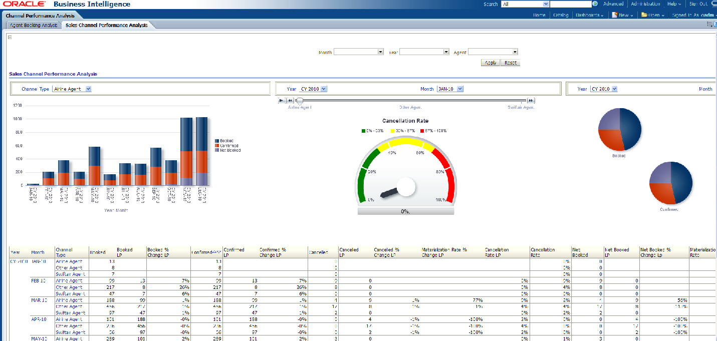 Sales Analysis Report Template | Tools | Report Template Within Trend Analysis Report Template