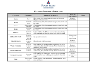 Sample Cleaning Schedule Templates   Cleaning Schedule intended for Cleaning Report Template
