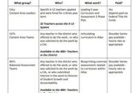 Template Examples For Designing Your Curriculum Map – Atlas inside Blank Curriculum Map Template