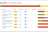 Test Execution Report in Test Case Execution Report Template