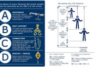 The Basics Of Every Personal Fall Arrest System Can Be within Fall Protection Certification Template