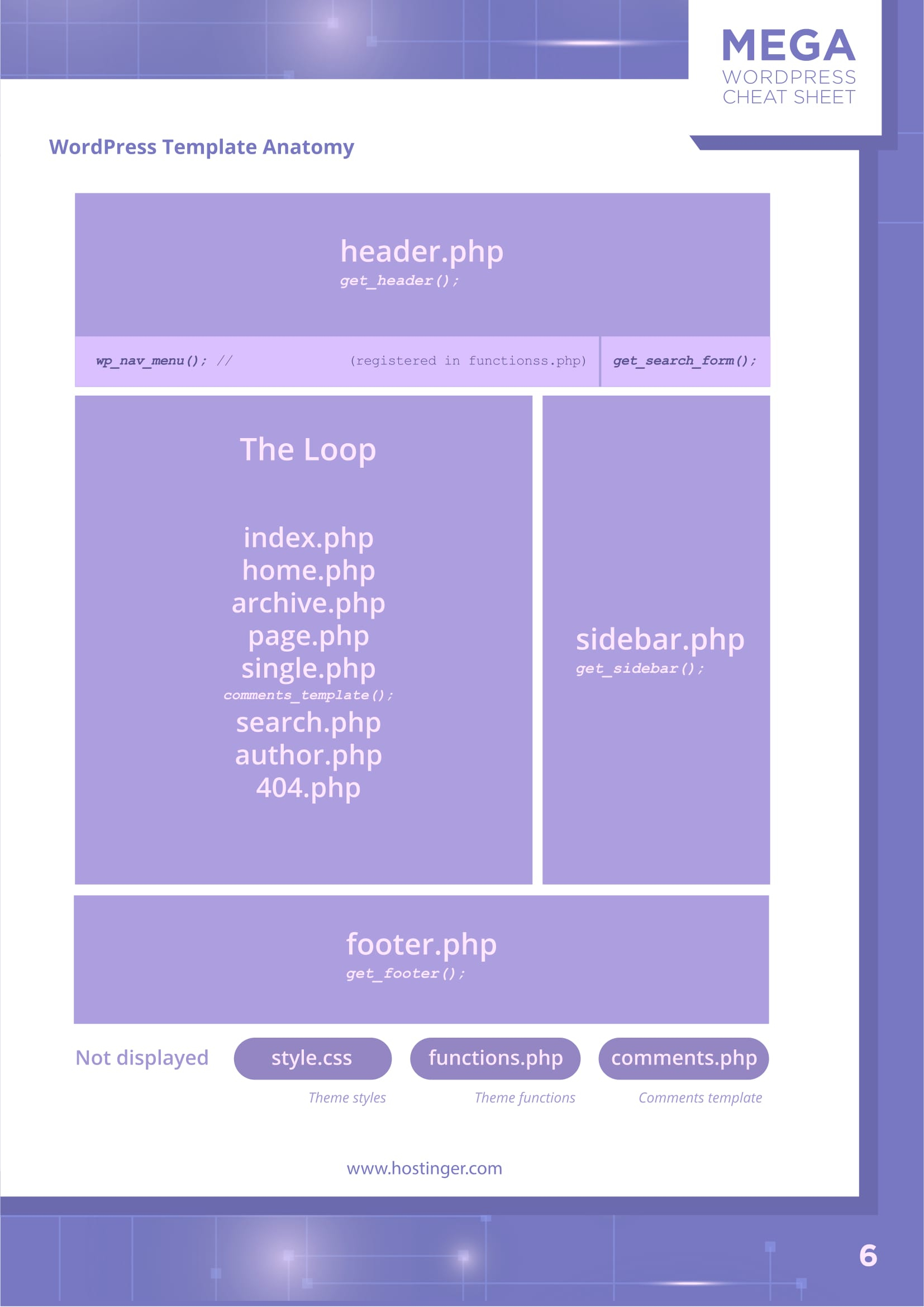 The Ultimate WordPress Cheat Sheet (3 In 1) In Pdf And Jpg With Cheat Sheet Template Word