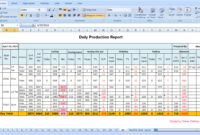 Tips To Make Daily Production Report Quickly | Mis Formats intended for Production Status Report Template