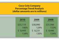 Trend Analysis Of Financial Statements throughout Trend Analysis Report Template