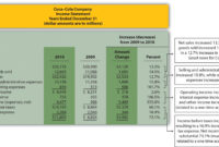 Trend Analysis Of Financial Statements with regard to Trend Analysis Report Template