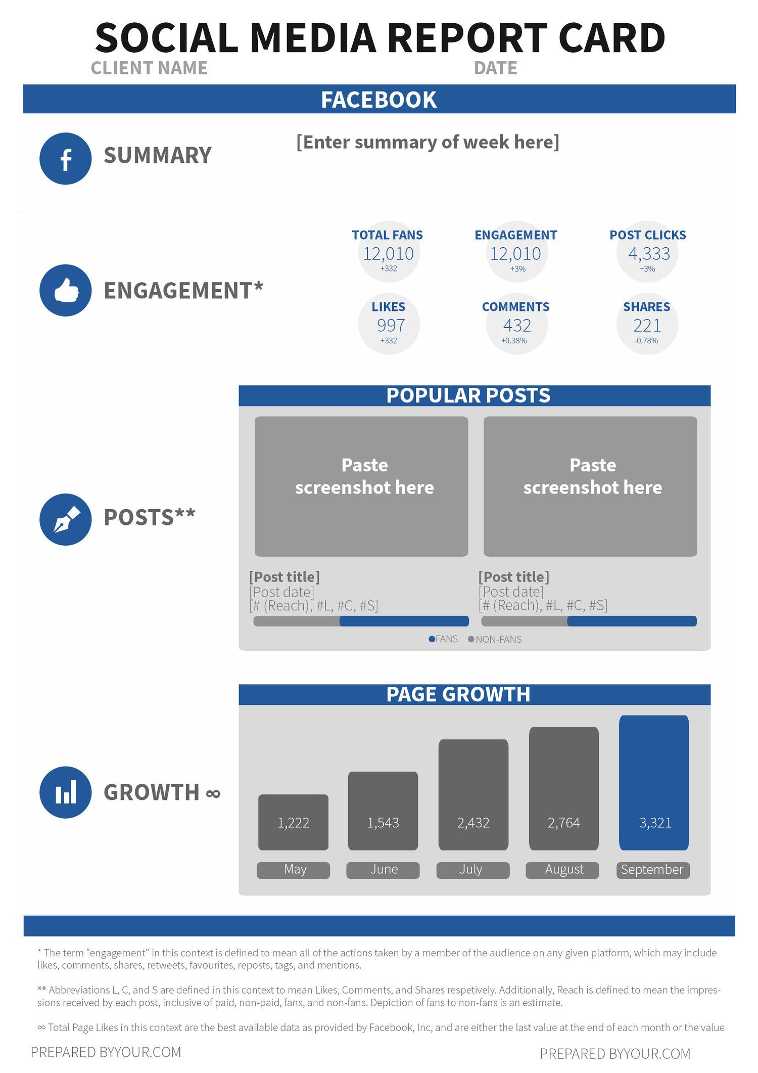 Use This Free Social Media Report Card Template To Wow Your With Regard To Weekly Social Media Report Template