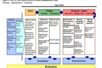 Web Links To Examples Of Logic Models Logic Model pertaining to Logic Model Template Microsoft Word