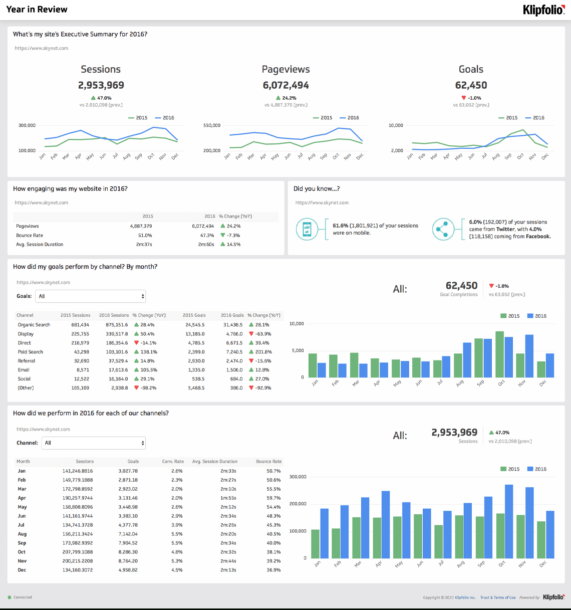 Website Analytics Dashboard And Report   Free Templates With Regard To Website Traffic Report Template