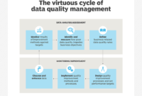 What Is Data Quality And Why Is It Important? intended for Data Quality Assessment Report Template