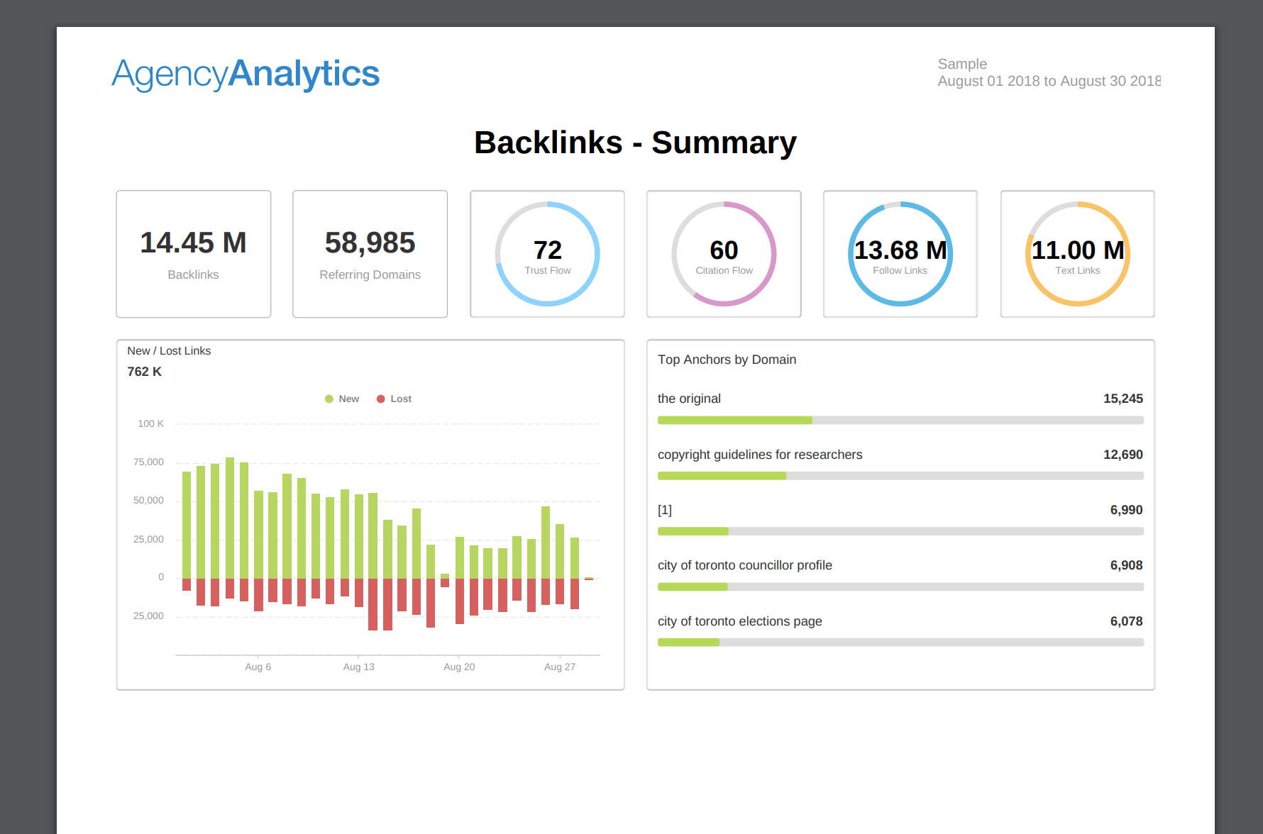 What To Include In Your Seo Report Template (Plus, Examples) Inside Monthly Seo Report Template