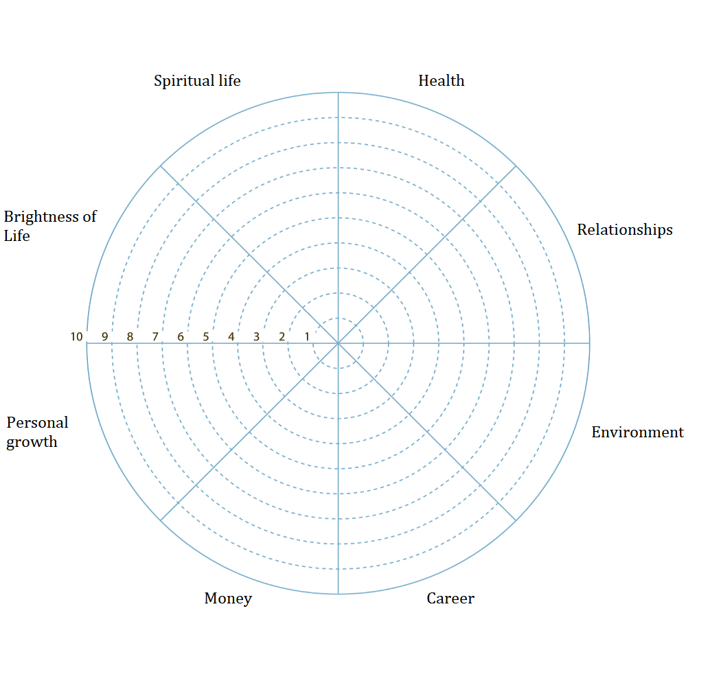 Wheel Of Life. A Self Assessment Tool To Find Out What Is Throughout Wheel Of Life Template Blank